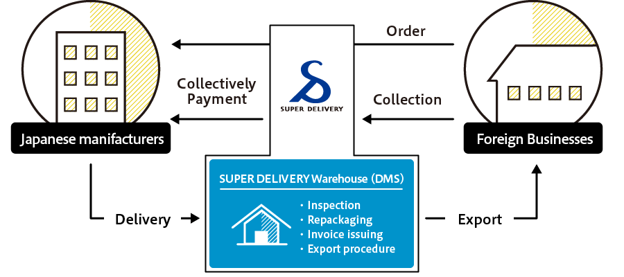SUPER DELIVERY | RACCOON HOLDINGS, Inc
